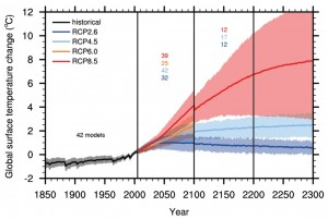 The future projected increase in global surface temperature