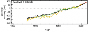 Past sea level rise according to six datasets
