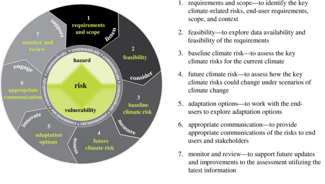 Seven steps to understanding climate impacts and assessing risks. Philosophical Transactions B
