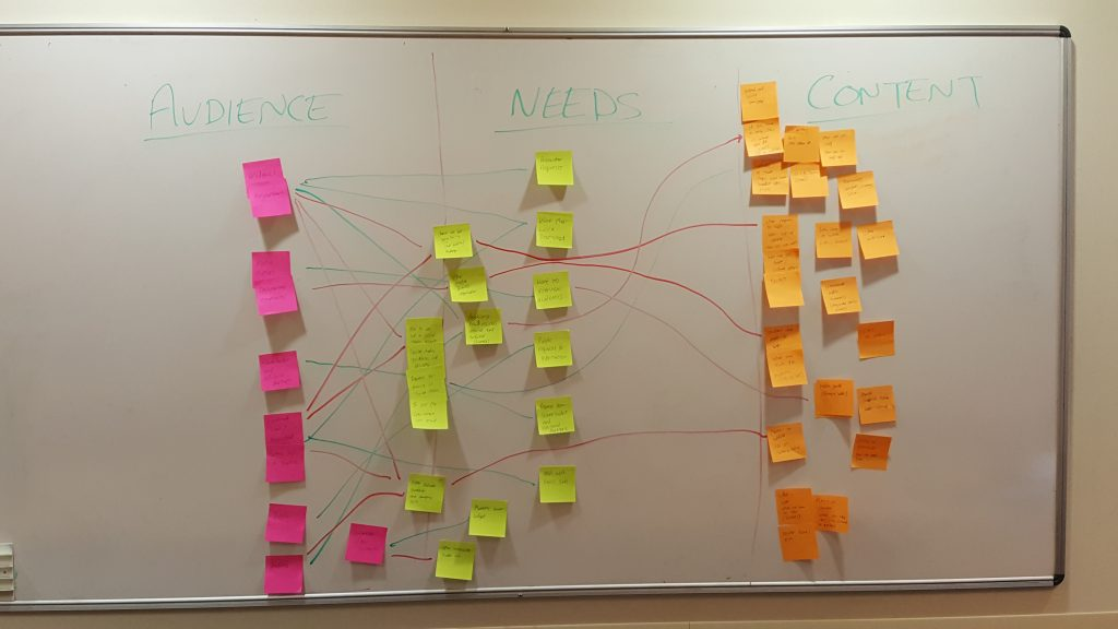 Post it notes on a whiteboard for audience need and content mapping