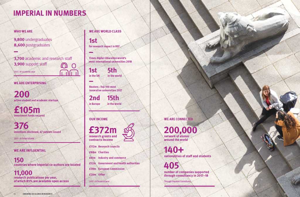 Imperial in numbers infographic page from the Enduring excellence in research publication