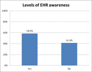 EHR awareness