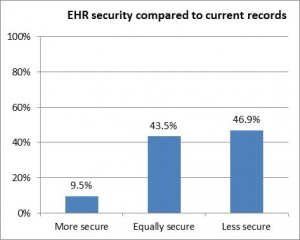 EHR security compared