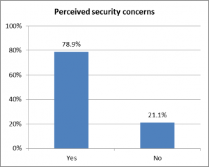 Perceived security concerns