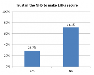 Trust in the NHS to make EHRs secure