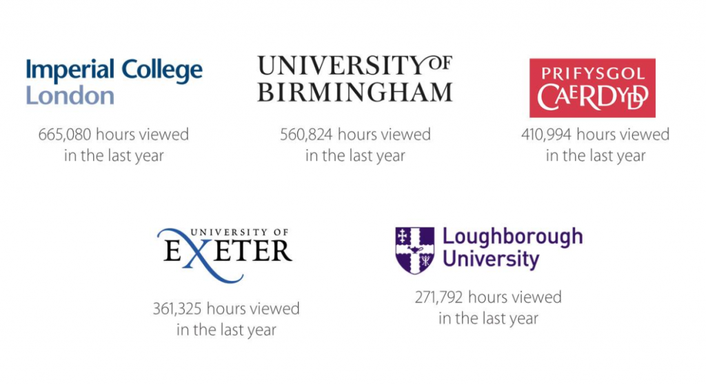 Panopto EMEA clients with the most hours of videos viewed in 2019