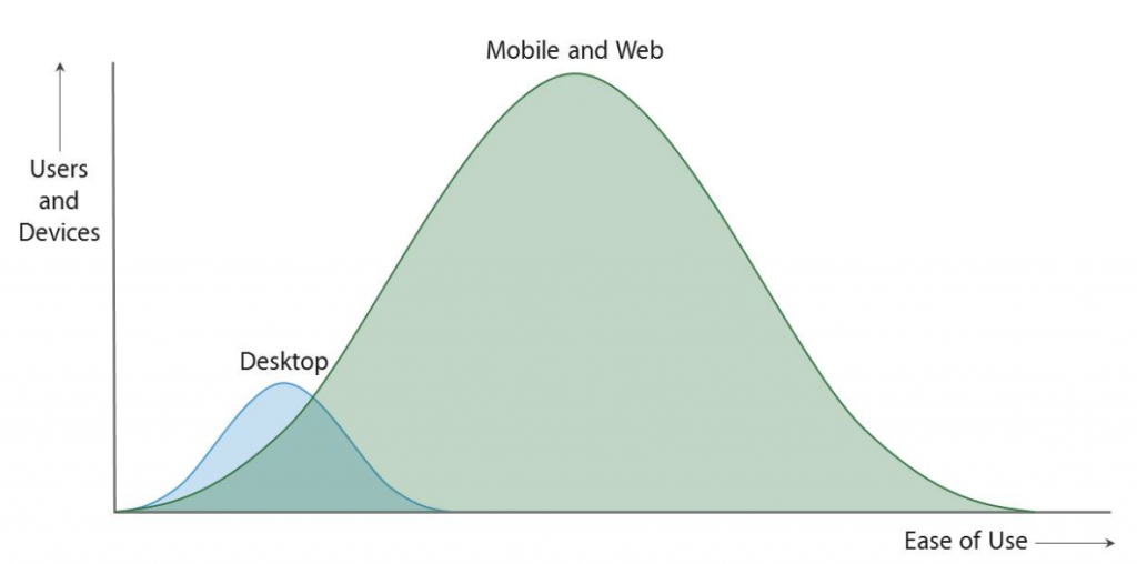 Adoption of mobile devices compared to desktop