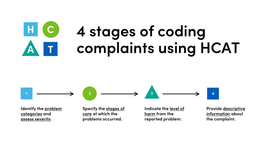 An infographic showing the four stages of coding patient compaints using HCAT