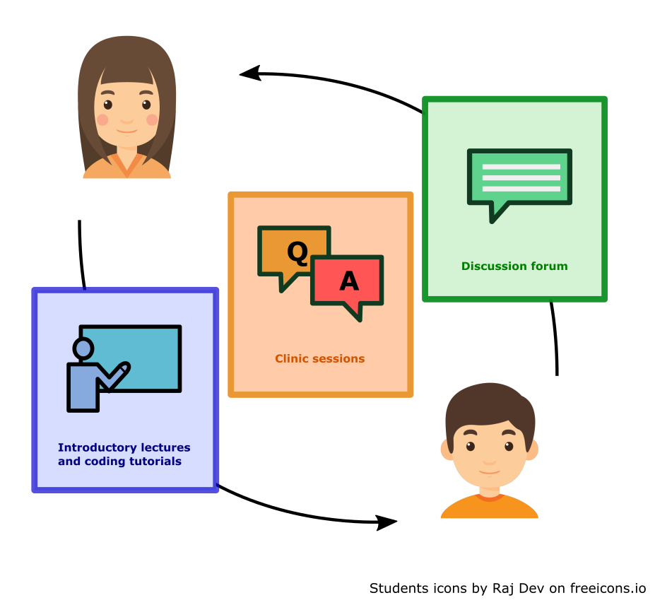 an image demonstrating the feedback loop nature of the initiative