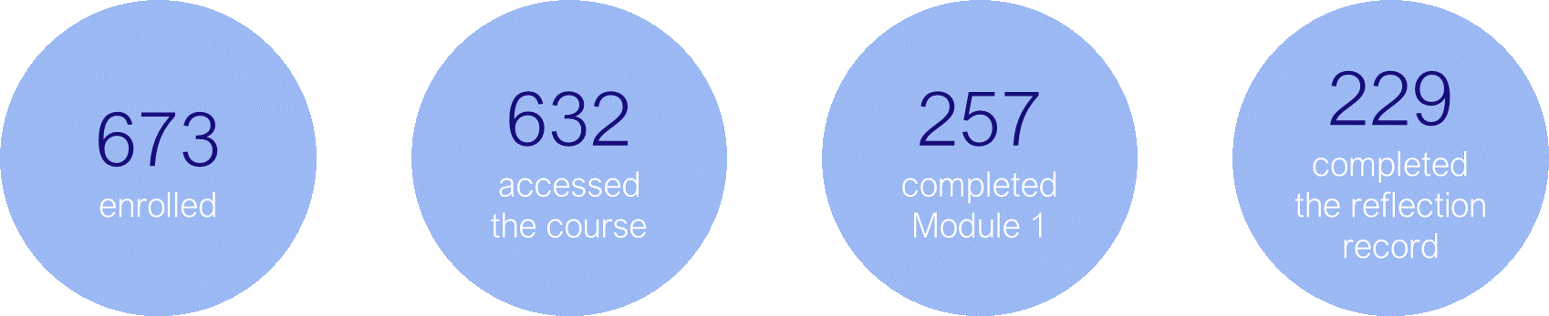 A diagram which displays the following facts: 673 students enrolled, 632 accessed the course, 257 completed module 1, 229 completed the reflection record