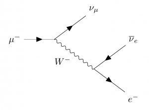 Muon Decay X on First Ionization Energy Diagram