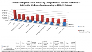 Lowest and highest APCs levied by 11 major publishers, by Ernesto Priego