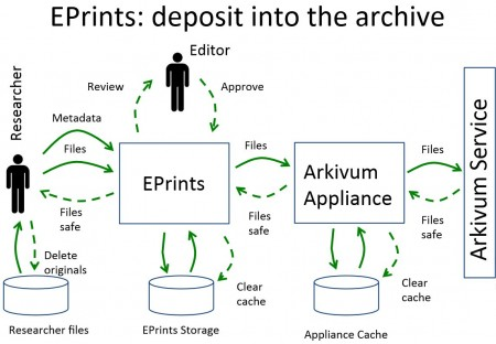 Eprints Arkivum workflow