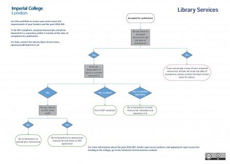 New REF workflow