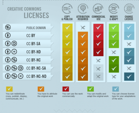 A table comparing the permissions offered by different Creative Commons Licences