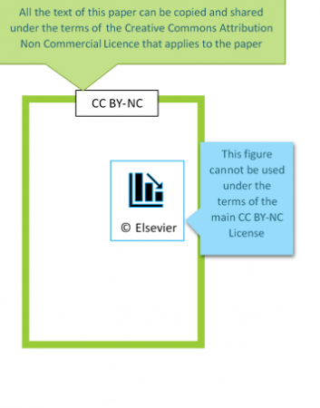 A visual representation of the text example in the paragraph above. An all rights reserved figure sits within a Creative Commons Licensed paper