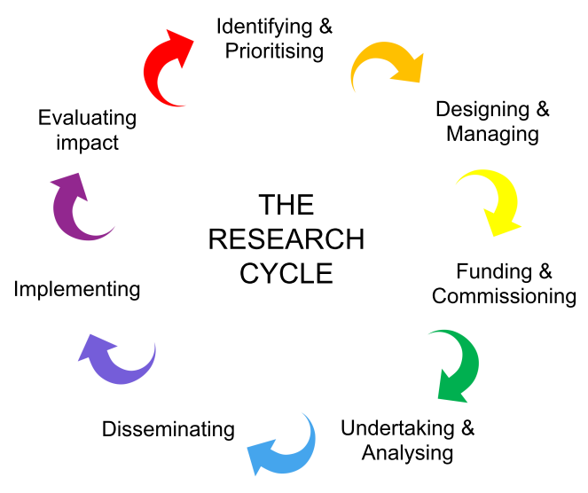 Graphic showing each stage of the research cycle for public involvement