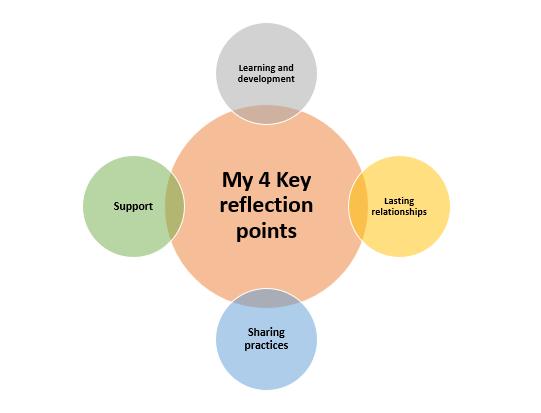 Key reflections