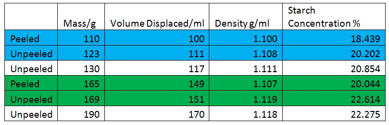 how to find mass percent from molarity and density
