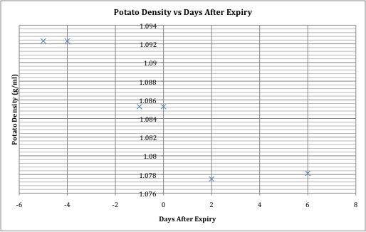 Potato Density vs Days After Expiry