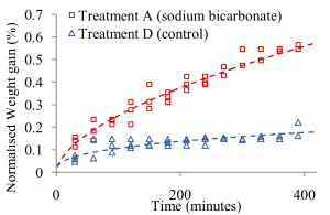 Normalised weight gain of pork loin samples in 3% w/w sodium bicarbonate marinade over time, at 22◦C. 6 samples are shown in this graph (3 for treatment A and 3 for treatment D) with the dotted line showing the fitted curve. (Error: ±0.14% (treatment A);  ±0.11% (treatment D);