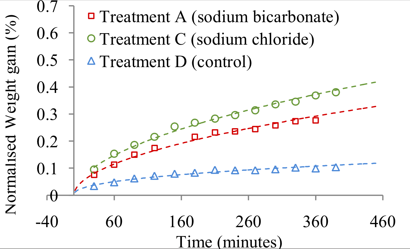 The effect of sodium bicarbonate on the water holding of pork loin normalised weight gain of pork loin samples for different treatments 3 sodium bicarbonate and buycottarizona