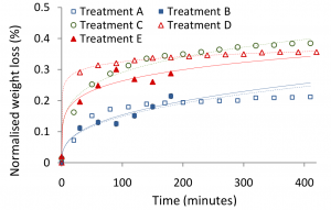 Normalised weight loss of pork loin samples treated in different marinades (treatment A-E) and heated at 60◦C. 5 samples are shown in this graph (1 for each treatment) with the dotted line showing the fitted curve. (Error: ± 0.01 % (treatment A); ± 0.02 % (treatment B, C, D and E))