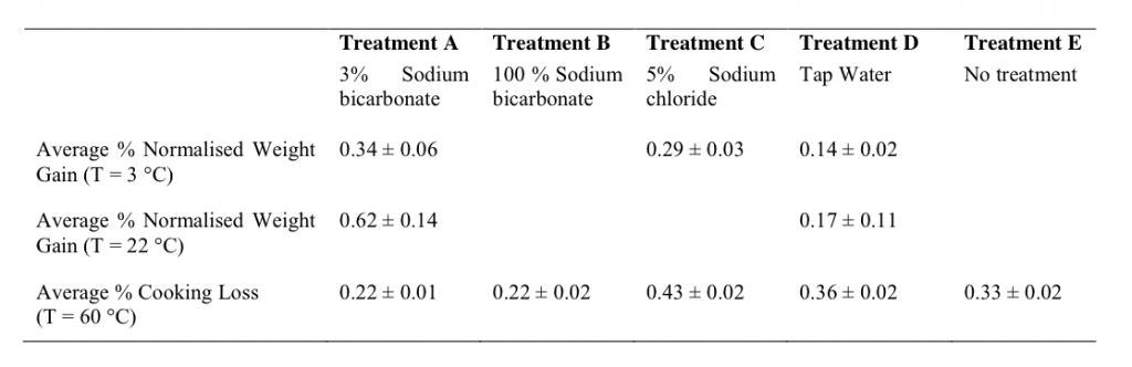 Comparison of the average normalised weight gain after 390 minutes and cooking loss after 180 minutes caused by the various treatments on pork loin samples.