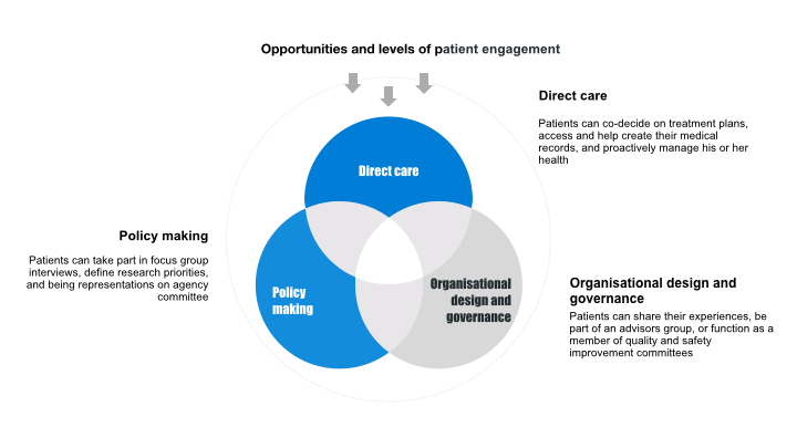 Why patient engagement matters - NIHR Imperial Patient