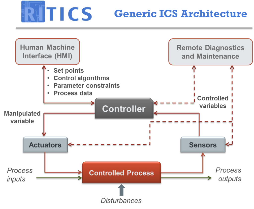 RITICS Generic Architecture