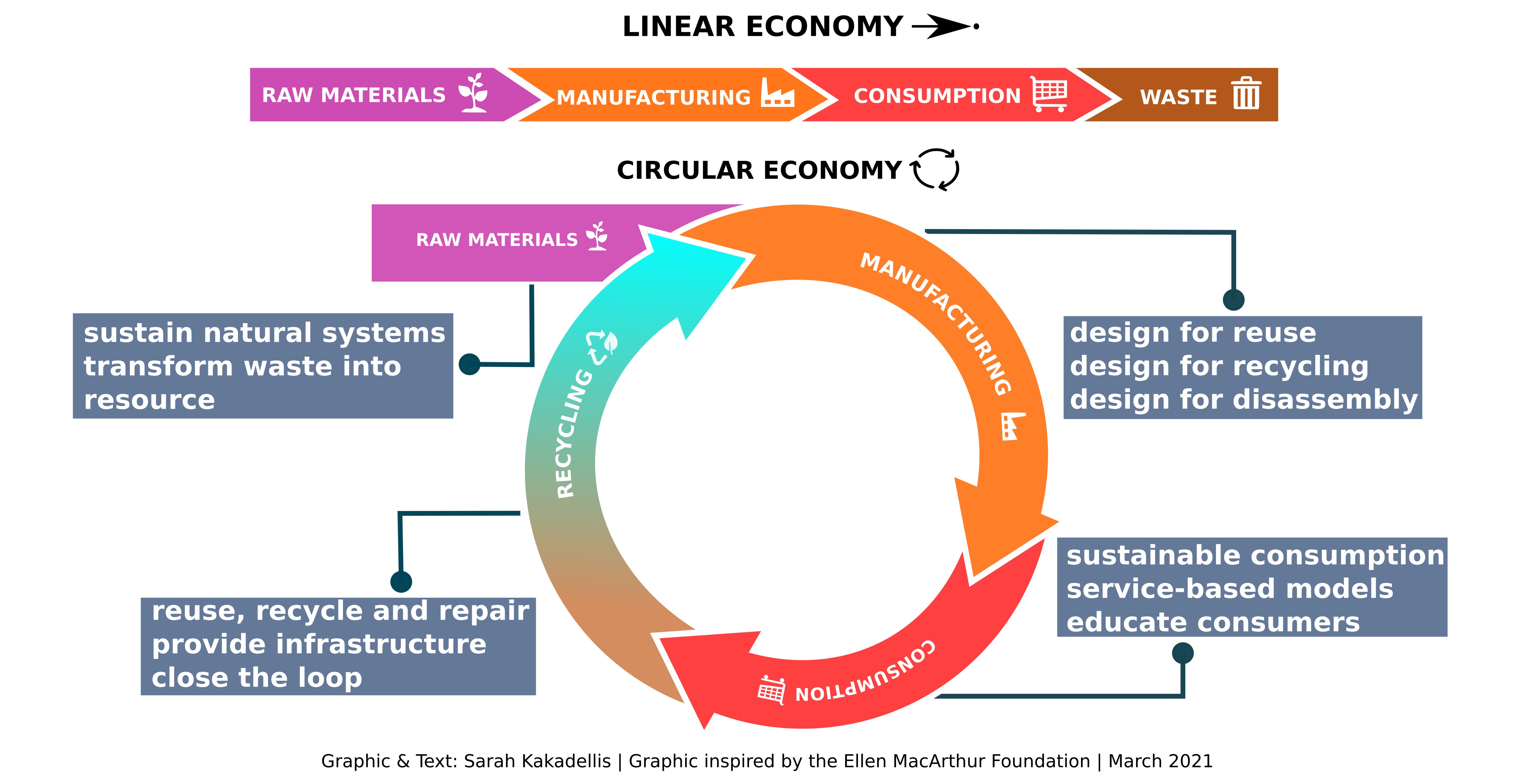 An infographic depicting the linear economy (top) and the circular economy (bottom).