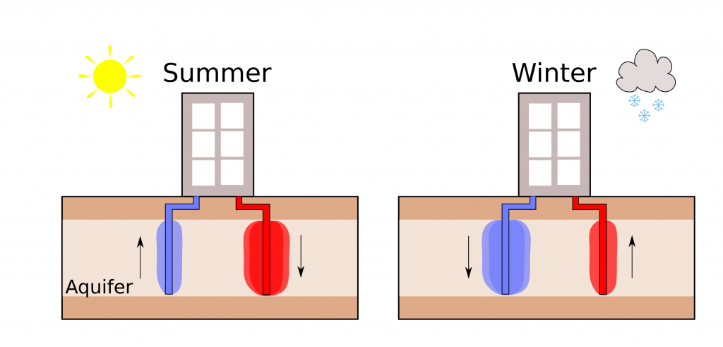 An image showing how ATES works in summer and winter, as described in the caption